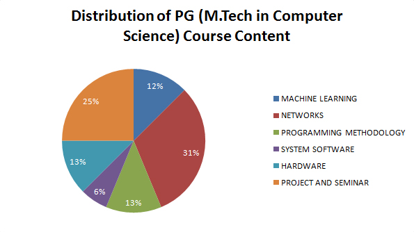 M.Tech in Comuter Science | GSSSIETW